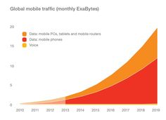 10 X Growth in Mobile Data Traffic Expected between 2013 and 2019. Ericsson Mobility Report. pic.twitter.com/tjY6WBUUq0