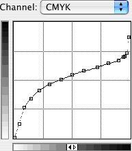 Curve corner – Photoshop and Gimp curves for making digital negatives