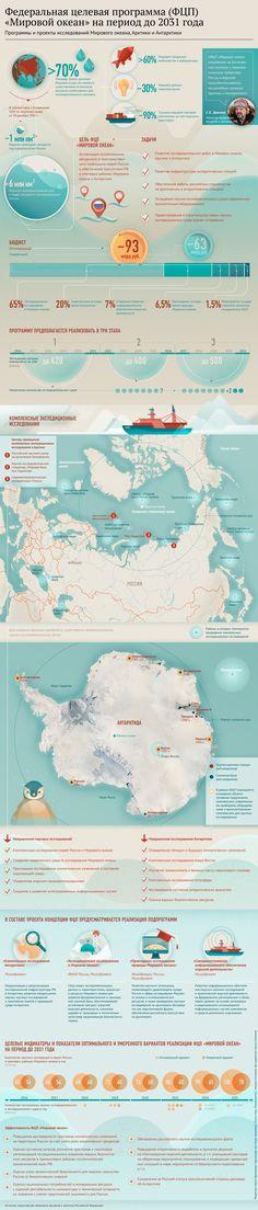 """Инфографика: ФЦП """"Мировой океан"""" on Behance"""