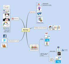 Diagrama PLE de @Marifebonneau [Curso #PLE_INTEF #PLE]