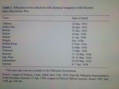 ~~The use of chemical weapons in the 1935-36 Italo-Ethiopian War.~~ (4336 aerial bombs filled with sulphur mustard and 540 aerial bombs filled with diphenylchloroarsine had been used against Ethiopian forces by Italian Colonizers.)  Chemical weapons do not appear to have been used in the war until Ethiopia launched its 'Christmas offensive' of 1935, which blunted an Italian offensive and succeeded in temporarily cutting off some communication and supply lines. In December 1935 Italian…