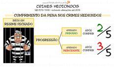 ENTENDEU DIREITO OU QUER QUE DESENHE  ???: CRIME HEDIONDO - CUMPRIMENTO DA PENA