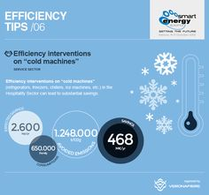 "#energyefficiency #smartip Efficiency interventions on ""cold machines"" (refrigerators, freezers, chillers, ice machines, etc.) in the Hospitality Sector can lead to substantial savings. www.smartenergyexpo.net/en"