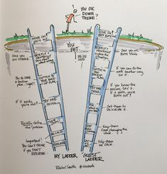 My ladders, now your ladders. Visual Thinking, Design Thinking, Formation Management, Visual Note Taking, Visual Learning, Sketch Notes, Visual Communication, Planer, Storytelling