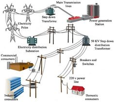 power powerYou can find Electrical engineering and more on our website Electric Power Distribution, Electrical Substation, Electrical Transformers, Simple Arduino Projects, Physics And Mathematics, Process Control, House Wiring, Electrical Wiring Diagram, Cool Inventions