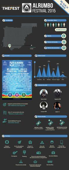 ALRUMBO-infografia
