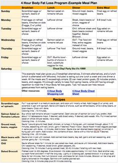 William Hertling's Thoughtstream: 4 Hour Body Fat Loss Example Meal Plan