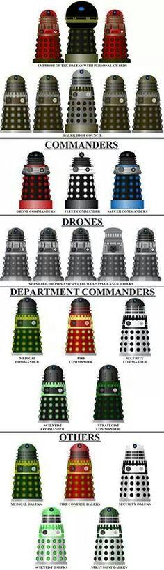My Dalek Hierarchy by DoctorWhoOne on DeviantArt Arte Doctor Who, Doctor Who Dalek, Doctor Who Fan Art, Desenhos Doctor Who, Terry Pratchett Discworld, Classic Doctor Who, Second Doctor, Tv Doctors, Sci Fi Models