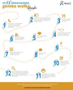 The 12 steps of successful gemba walks_Infographic