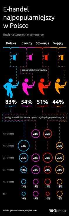 Polska przoduje w e-handlu (infografika) - Gemius, e-handel | media2.pl