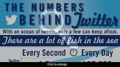 The Numbers Behind Twitter - Infographic