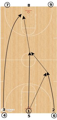 FastModel Library: This is another great drill to get your players running the length of the floor and shooting a bunch of shots at the beginning of practice.