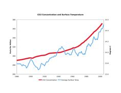 climate change population growth correlation - Google Search