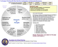 Interactive Critical Thinking Logic Model: Great for Designing Questioning: http://www.criticalthinking.org/ctmodel/logic-model1.htm#