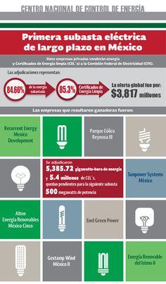Siete empresas privadas venderán energía y Certificados de Energía Limpia (CEL´s) a la Comisión Federal de Electricidad (CFE). Conoce los detalles. #Infographic