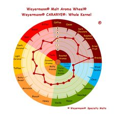 Weyermann® Malt Aroma Wheel® Cararye® - Whole Kernel