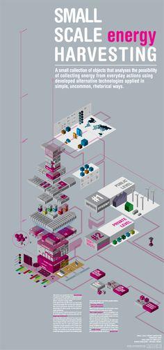 infografica e poster per un rogetto di Product Design che indaga la relazione tra tecnologie innovative utilizzate in maniera retorica ed innovativa e la possibilitàdi trasformare ed accumulare energia sfruttando azioni semplici della vita quotidiana.