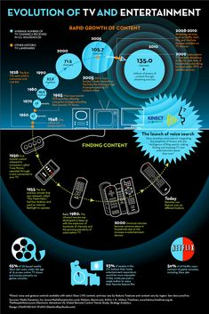 Evolution of TV and Entertainment & Xbox 360 Kinect Infographic — MomStart History Of Television, Television Set, Social Tv, Cloud Gaming, Digital Tv, France, Cloud Computing, Digital Technology, Ideas