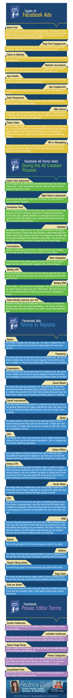 Complete List of Facebook Advertising Terms [Infographic]