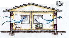 Ventilação Noturna | ProjetEEE Passive Design, Air Ventilation, Thermal Comfort, Gazebo, Outdoor Structures, Mirror, Architecture, Building, Furniture