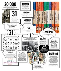 Penguin helped make popular literature available to everyone - to celebrate look at this fancy infographic fromthe New York Times!   Eighty Years of Penguin Books - The New York Times