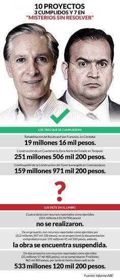 Del Mazo sí dio dinero a Javier Duarte para obras que no se hicieron: ASF