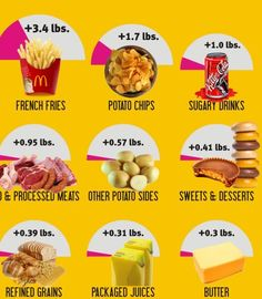 trying to lose weight what are the best foods to eat Gain Weight Fast, Weight Gain Meals, Weight Loss, Reduce Weight, Body Weight, Losing Weight, Get Healthy, Healthy Weight, Eating Healthy