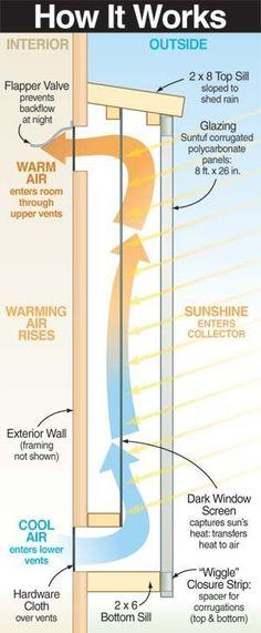 #Solar Air Heater