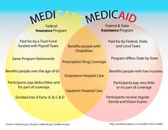 A Venn diagram elucidating the similarities and differences between Medicare and Medicaid.