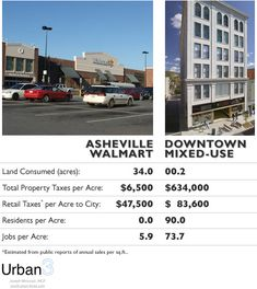 Do the numbers. And don't forget: people actually like being in, and hanging around, Asheville's quirky, weird, fairly dense downtown.