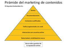 A pirâmide do marketing de conteúdo