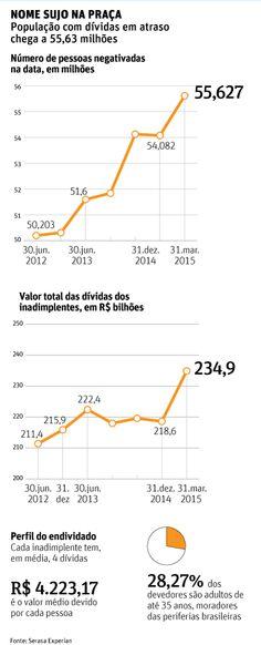 1,5 milhão entra na lista de inadimplentes em 3 meses - 05/05/2015 - Mercado - Folha de S.Paulo