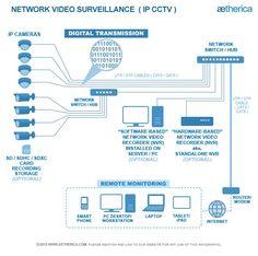 example security camera wiring diagram diagram of cctv installations wiring diagram for cctv home security camera wiring diagram #7