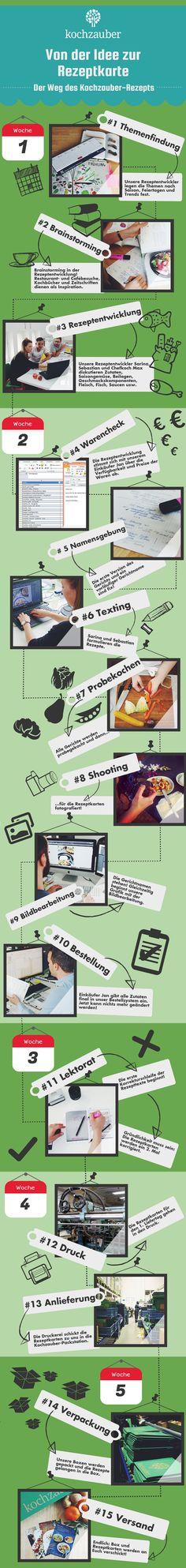 Von der Idee zur Rezeptkarte Der Weg des Kochzauber-Rezeptes (Infografik)