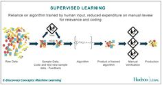 Discovery in Practice | Predictive Analytics and Artificial Intelligence... Science Fiction or E-Discovery Truth?