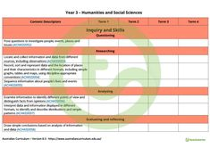 Teaching Resource: A HASS term tracker using the Australian Curriculum Year 3 content descriptors and codes. Australian Curriculum, Social Science, Investigations, Teaching Resources, Coding, Content, This Or That Questions, History, Historia