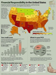 Here's a nice infographic regarding credit scores and financial responsibility.  It really has some good information and tips on how to increase your score! Credit Scores, #CreditScores