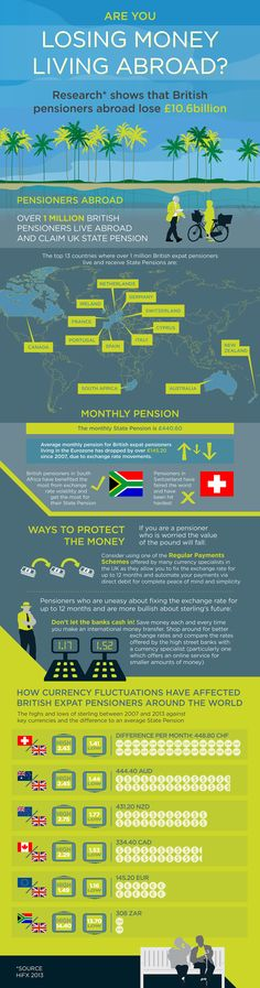 UK pensioners living abroad (HiFX)
