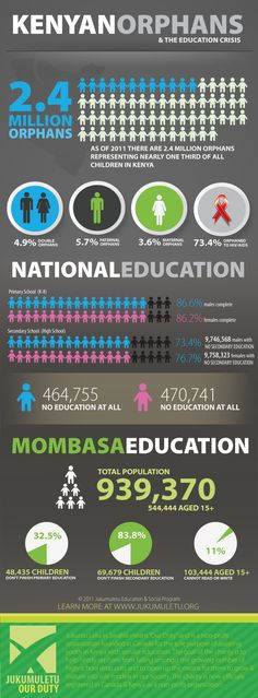 With 2.4 million orphans, Kenya faces a huge educational challenge. Here are some of the facts.