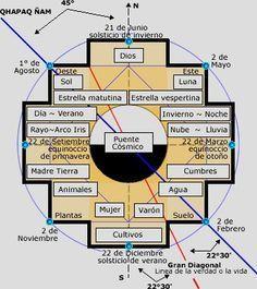 ASTROTURISMO   Otras Voces: Andinas - La Chakana   Astronomía y Mitologías a Cielo Abierto