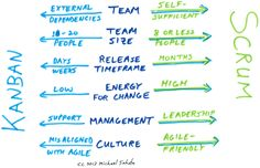 Scrum-vs-Kanban The Kanban and the Scrum both are equally powerful and have great expertise. You can create a hybrid for best usage and learn to use both of them depending on the conditions.Today we take a look at them. http://www.anarsolutions.com/difference-scrum-kanban/ #Scrum #Kanban #AgileDevelopment