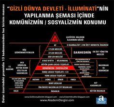 Hidden hand Masonic sign Masonic Signs, Illuminati, Magick, Periodic Table, Pictures, Zero, British, American, Good To Know