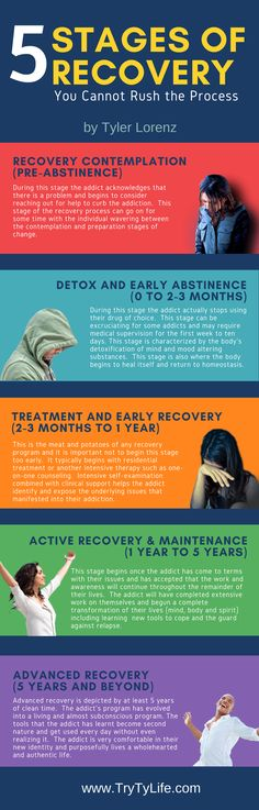 The 5 stages of recovery from an addiction. Discover more about recovery at www.residentsinrecovery.com or on Facebook at www.facebook.com/TryTyLife.