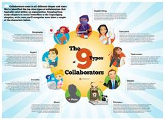 http://get.centraldesktop.com/rs/centraldesktop/images/collaboration-personas-the-9-types-of-collaborators.jpg Shared by Prue Gill on twitter @prue_g