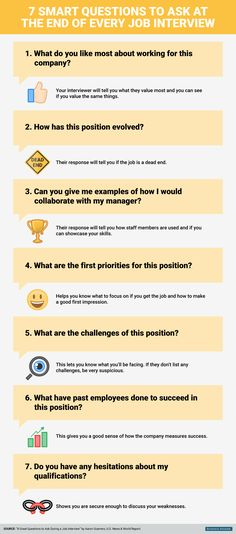 7 smart questions to ask at the end of every job interview - You're in the hot seat. You've justanswered a dozen questions about yourself and successfully explained why you'dmake a great addition to the team. You crushed it and you're feeling good.