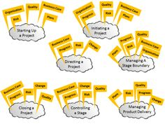 Processes and Themes - PRINCE2 Primer