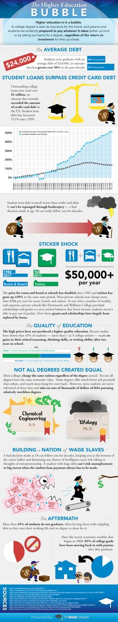 The Higher Education Bubble [infographic]