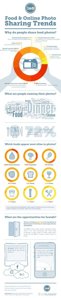 Infographics What's Behind the Food Photography Trend?