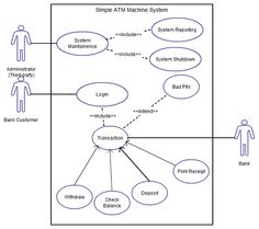 Cafeteria uml deployment uml diagram pinterest use case diagram tutorial guide with examples ccuart Image collections