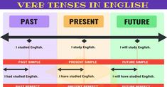 Verb Tenses: English Tenses Chart With Useful Rules & Examples - 7 E S L Tenses Rules, English Grammar Tenses, English Adjectives, Teaching English Grammar, English Verbs, English Vocabulary Words, English Language Learning, English Study, Learn English